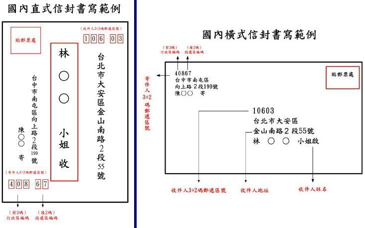 1,书写格式(1)寄件人地址姓名应写在信封左上角.图片